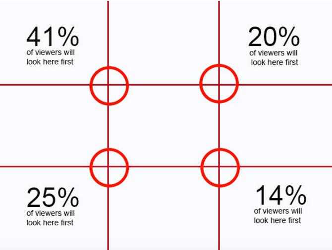 Rule of Thirds-การแบบช่อง